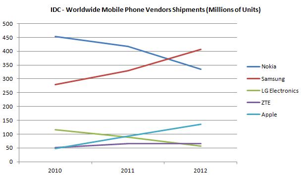 IDC Worldwide Mobile Phone Vendors Shipment Volumes